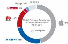 Counterpoint数据:一加成为2019年第一季度全球高端手机市场前四
