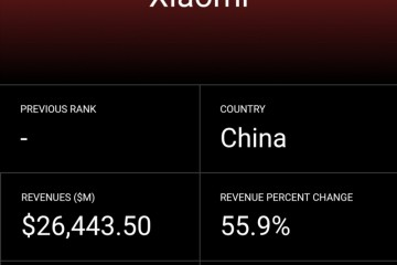 小米成最年轻世界500强 财富500强中国互联网企业数量超美国