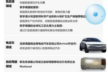 """现代汽车荣膺《福布斯》2020""""年度最佳企业""""大奖"""