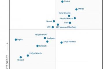 Aruba再度入选Gartner广域网边缘基础设施魔力象限领导者
